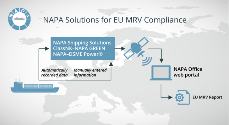 NAPA for EU MRV