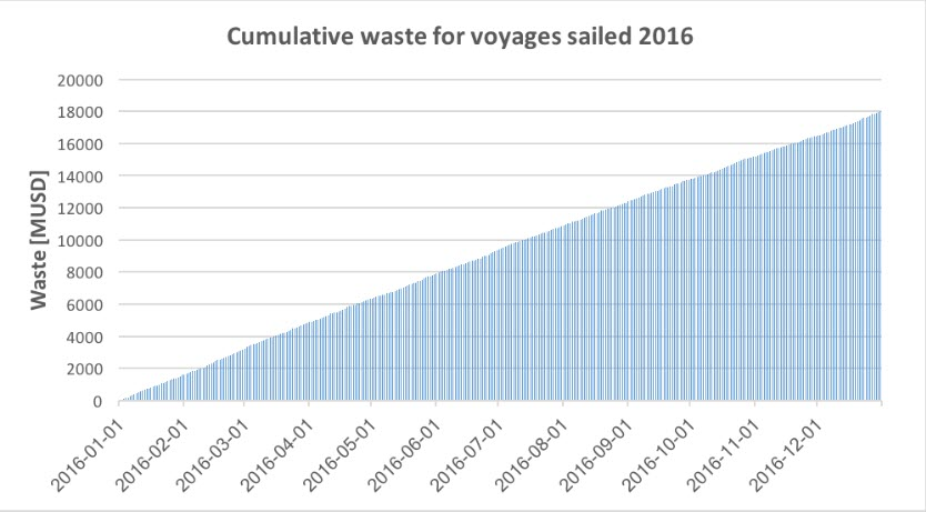 Overview of NAPA Voyage Report