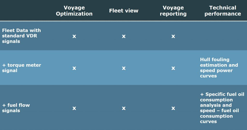 Available NAPA Fleet Intelligence modules
