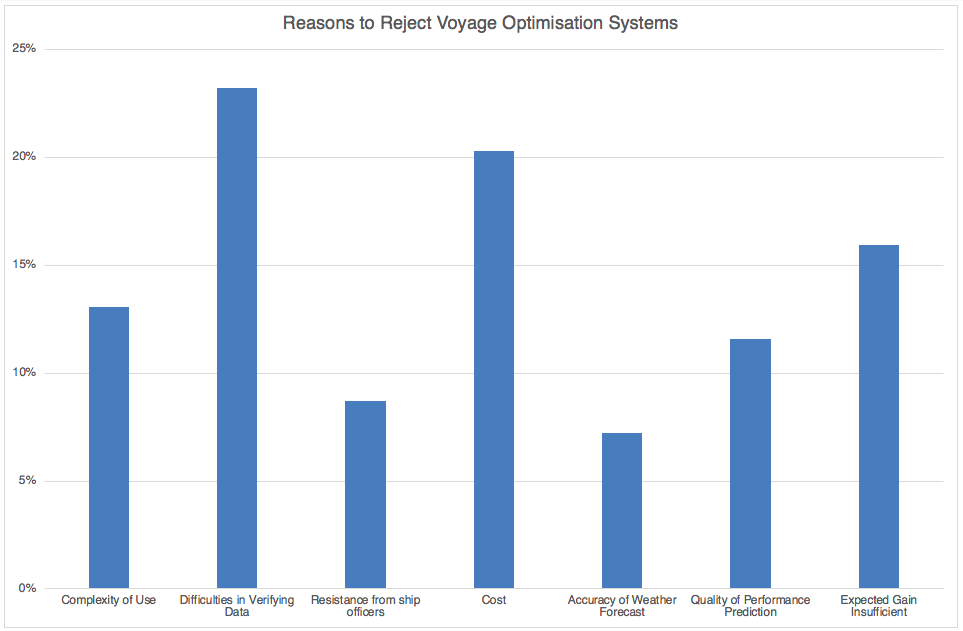 Reasons to reject Voyage Optimization Systems