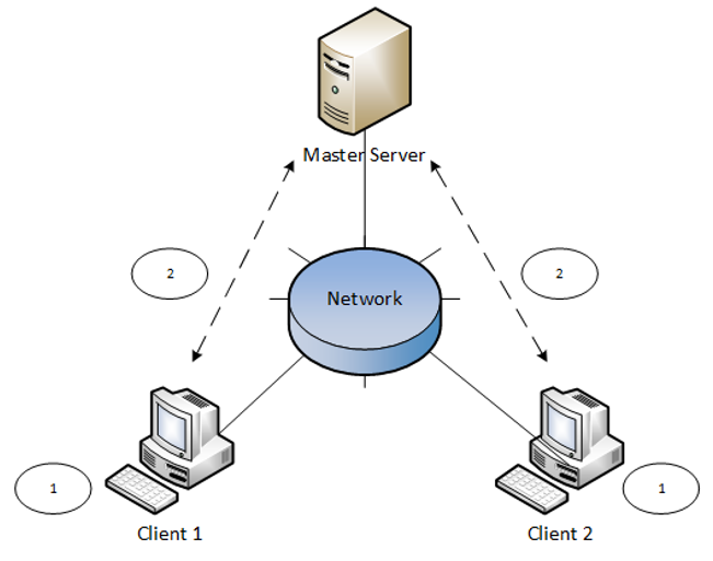 NAPA Server Database Solution