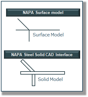 Difference between surface model and solid model