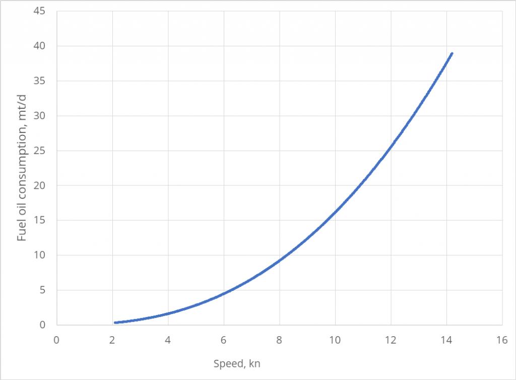 Speed - fuel oil consumption curve