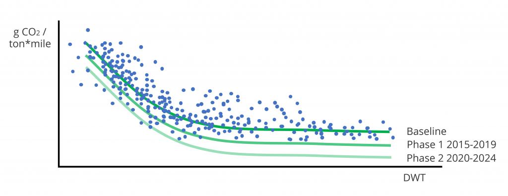 EEDI original baseline and target levels